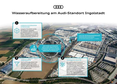 Innovative Wasseraufbereitung bei Audi spart bis zu 500.000 Kubikmeter Frischwasser jährlich