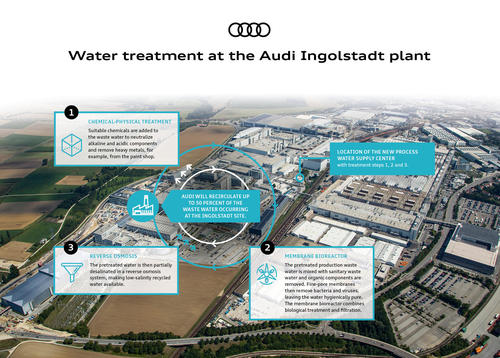 Innovative water treatment at Audi saves up to 500,000 cubic meters of fresh water a year