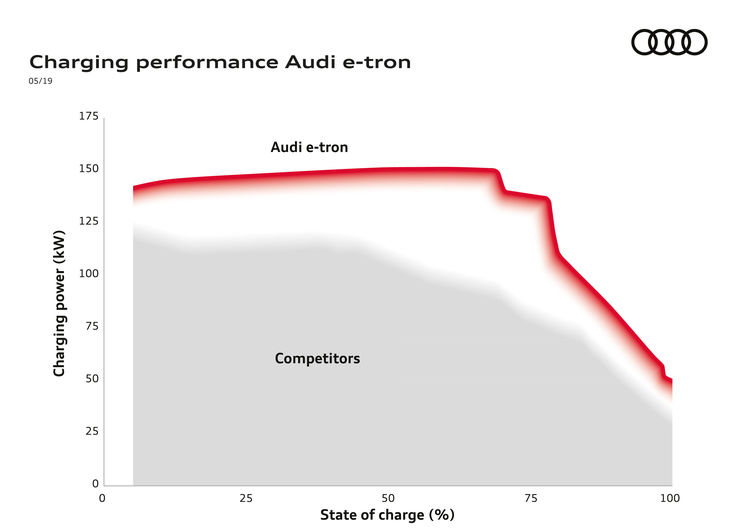 Charging performance Audi e-tron