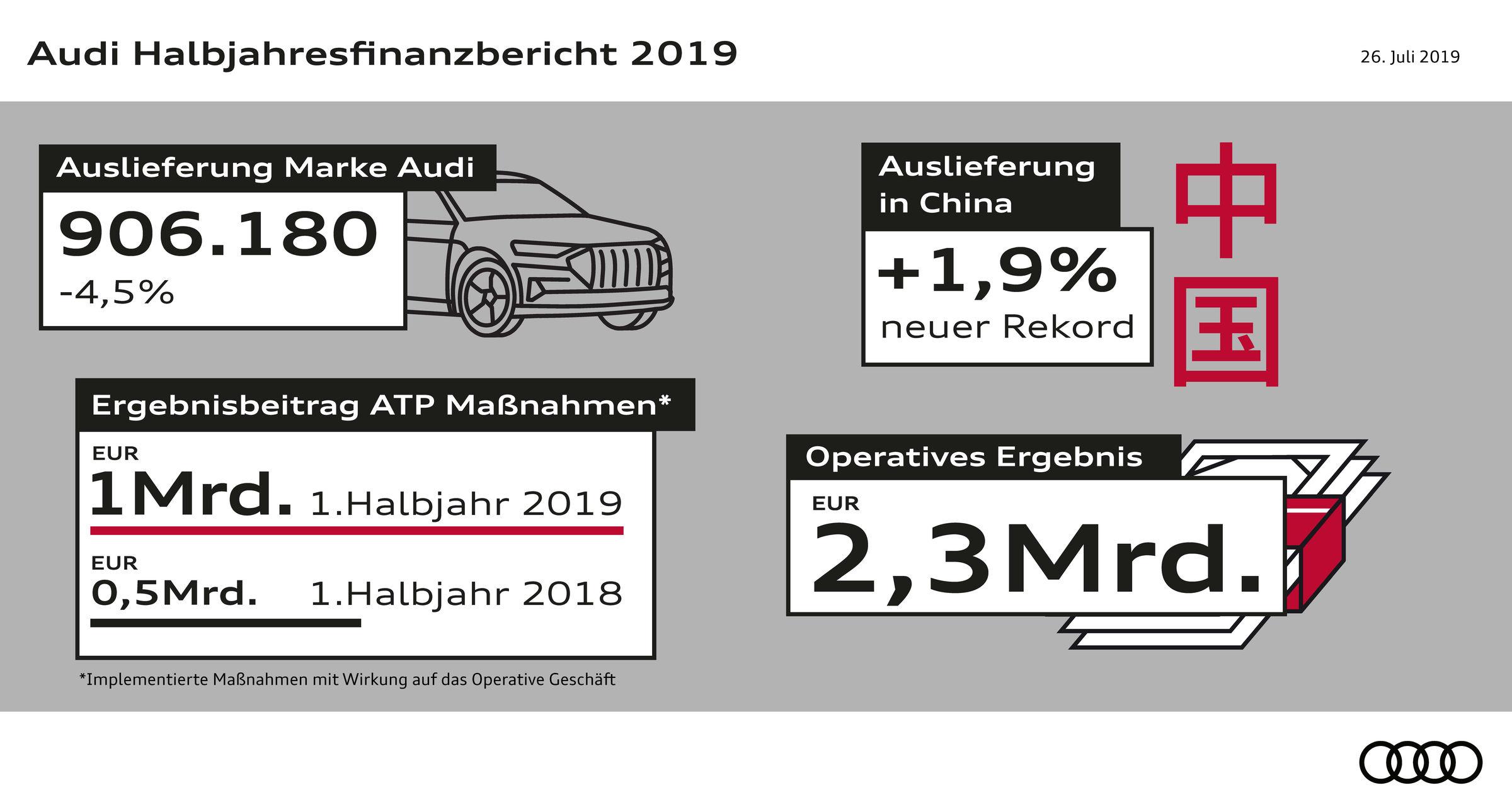 Audi Konzern Halbjahresfinanzbericht - Kennzahlen
