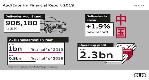Audi Group Interim Financial Report – Key Figures