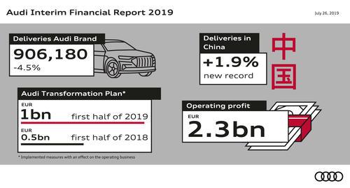 Audi Group Interim Financial Report – Key Figures
