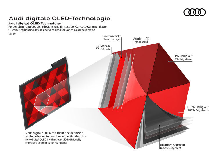 Audi digital OLED Technology