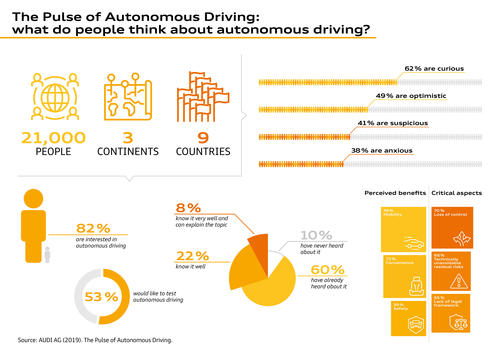 Audi publishes user typology and emotional landscape of autonomous driving