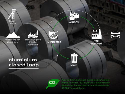 Ein Jahr Audi CO2-Programm