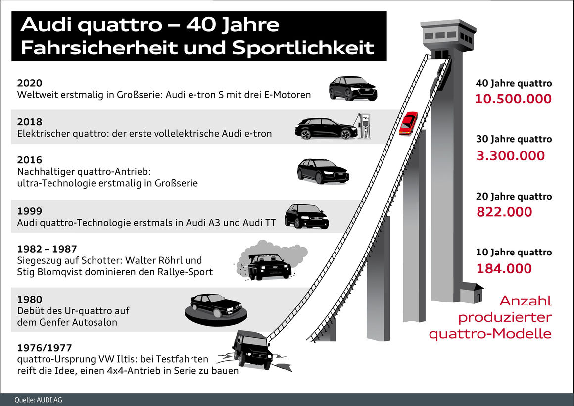 Audi quattro - 40 Jahre
