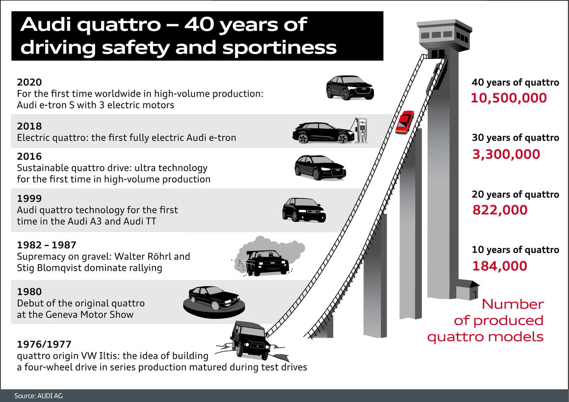 Audi quattro - 40 years of
