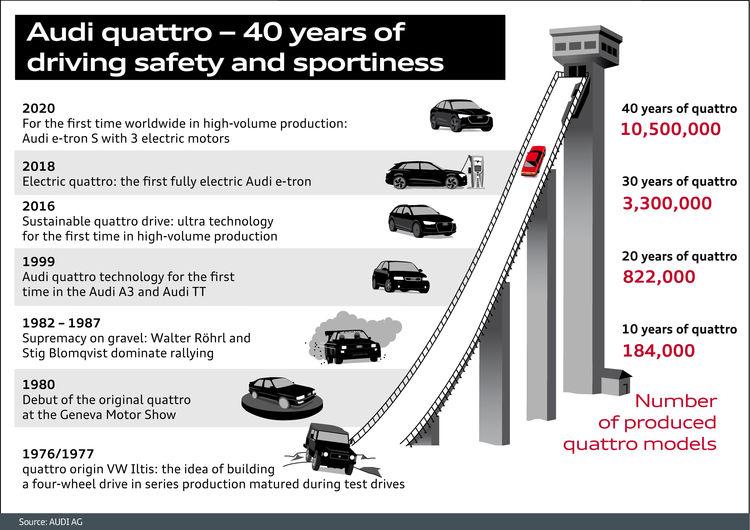 Audi quattro - 40 years of