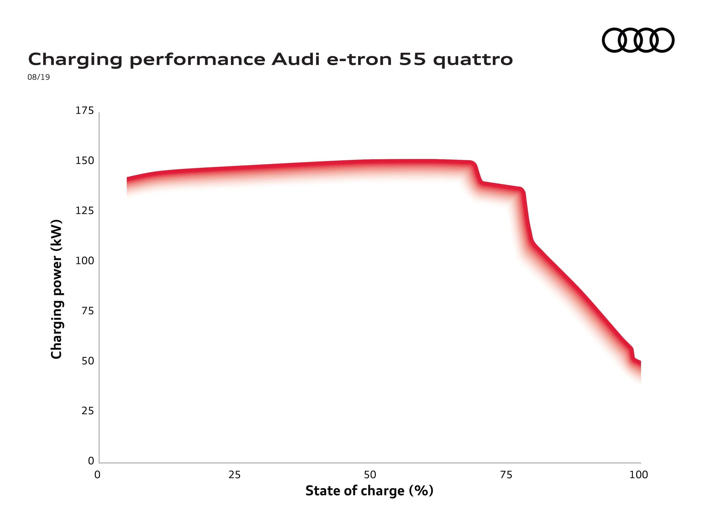 Charging capacity vs. charging speed: What constitutes high charging performance - Image 4