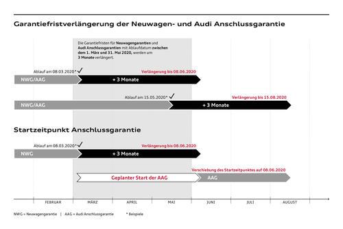 Audi verlängert aus Kulanzgründen Neuwagengarantie und Anschlussgarantie