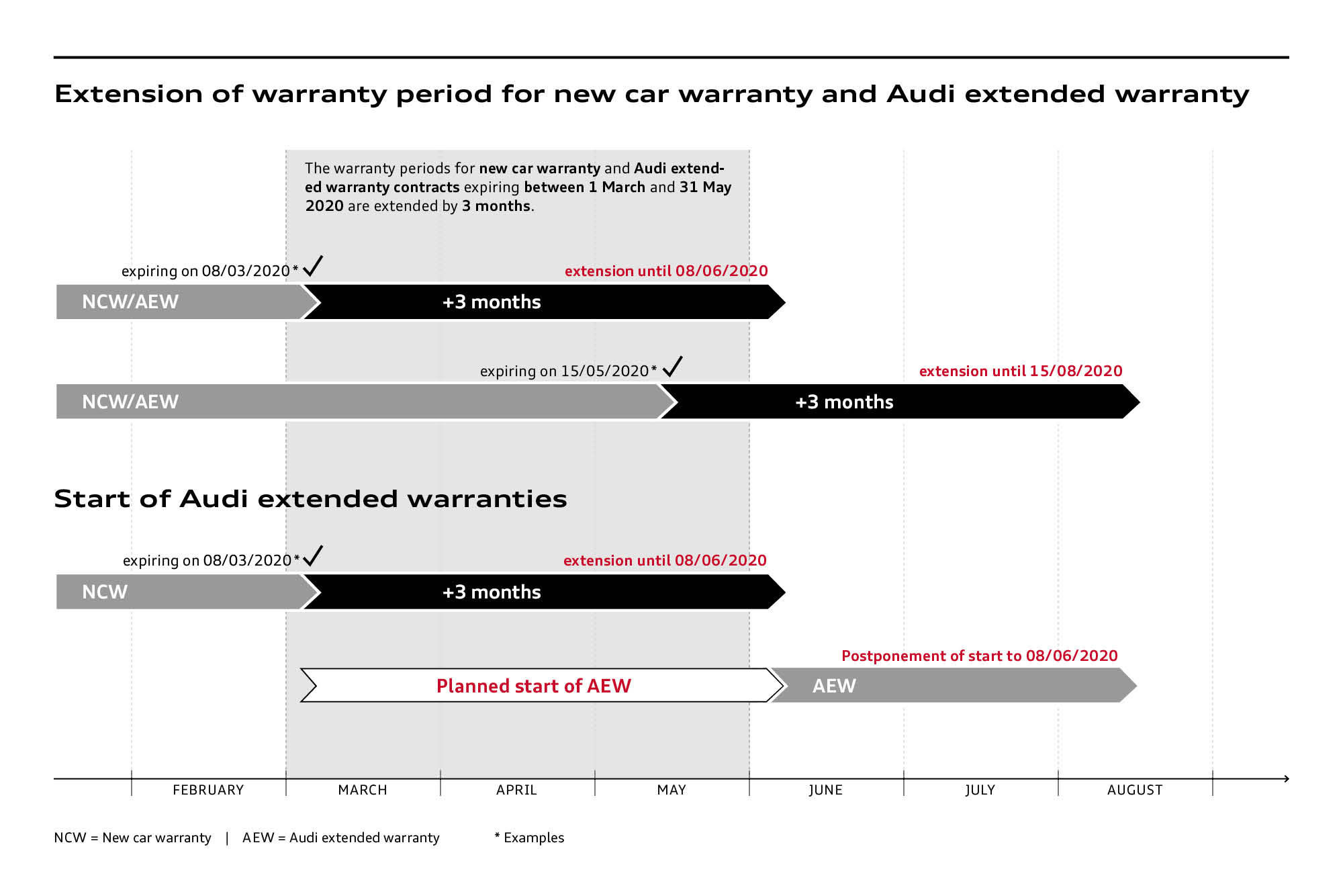 Audi extends new car warranty and extended warranty as a goodwill gesture - Image 2