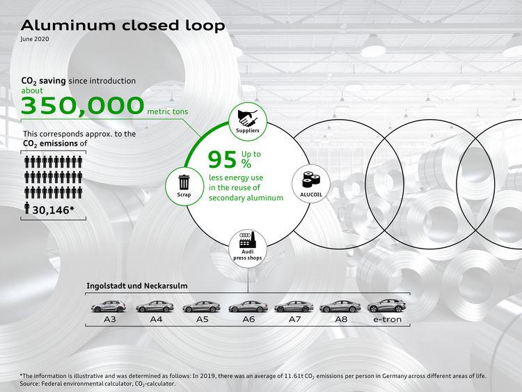 Aluminum Closed Loop in the press shop