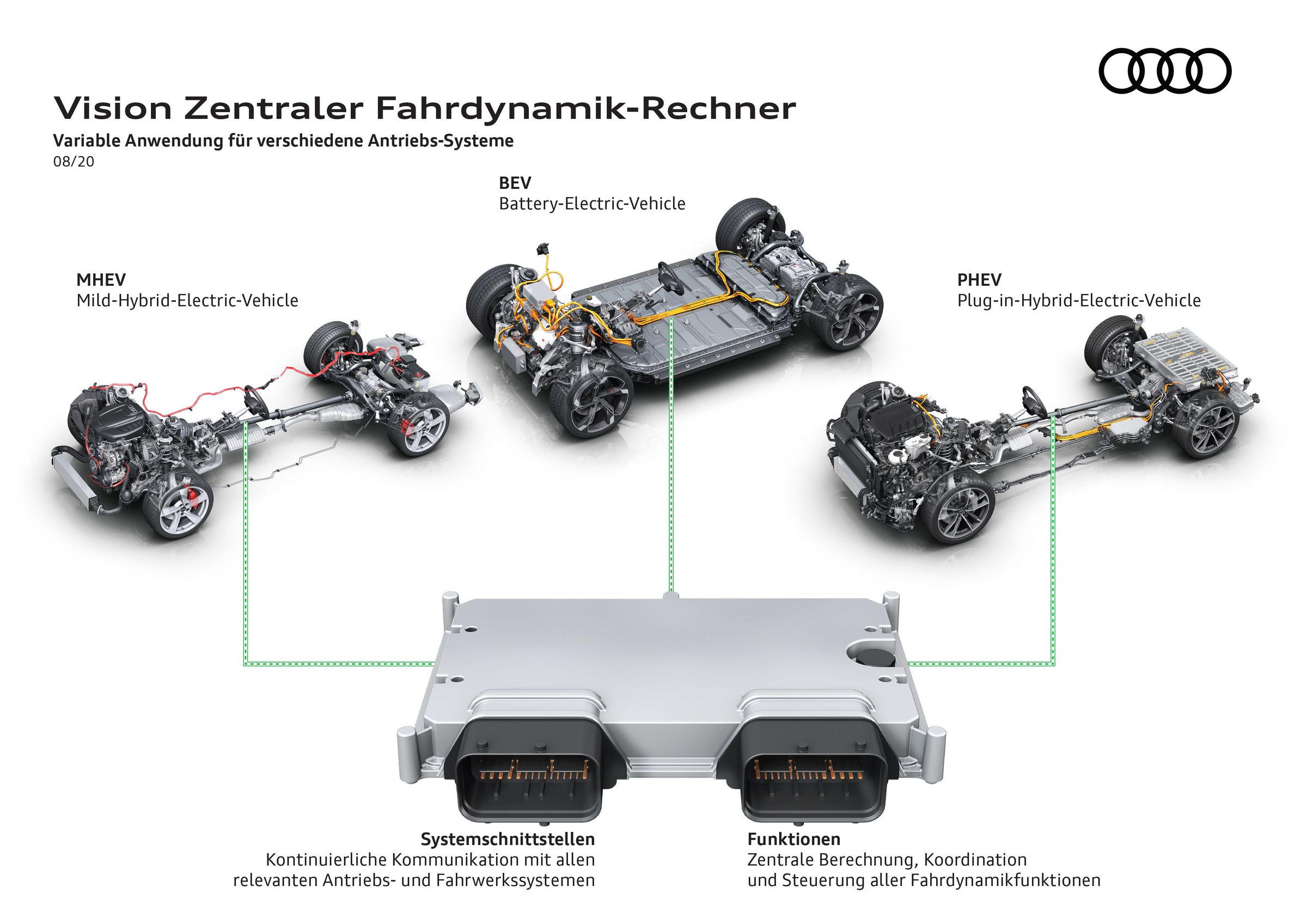 Vision Zentraler Fahrdynamik-Rechner