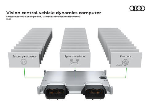 Vision central vehicle dynamics computer
