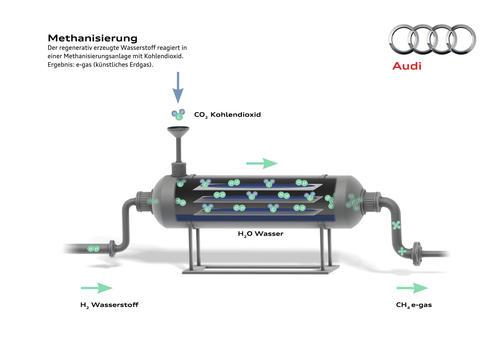 Audi e-gas Methanisierung d