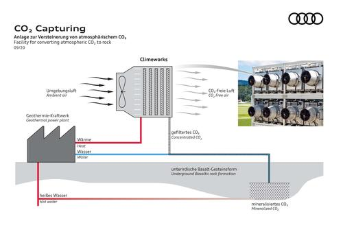 In depth: Audi and Climeworks store CO2 from the atmosphere underground