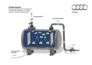 Audi e-gas project Elektrolyse d