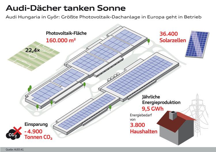 Audi Hungaria ist als zweiter Audi-Standort bilanziell CO2-neutral