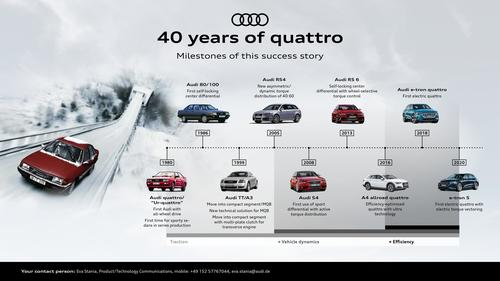 40 years of quattro