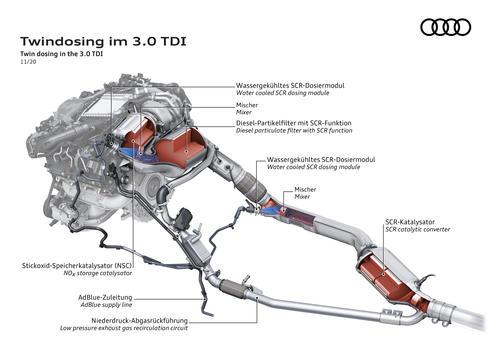 Twindosing im 3.0 TDI