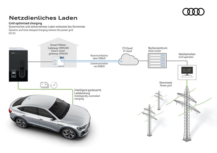Grid optimized charging