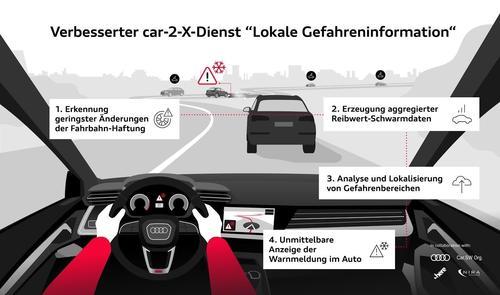 Präzise Daten für mehr Sicherheit:  Audi warnt Fahrer_innen vor rutschigen Straßen