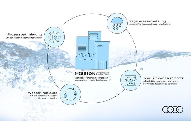Audi will Wasserverbrauch in der Produktion bis 2035 halbieren