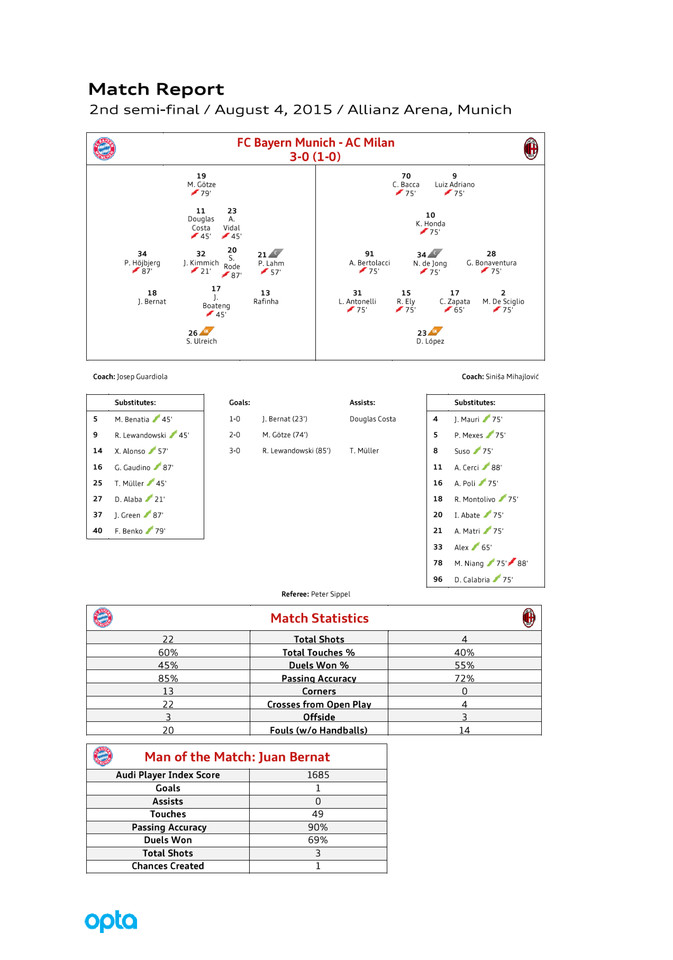 High res matchreport bayern milan gb