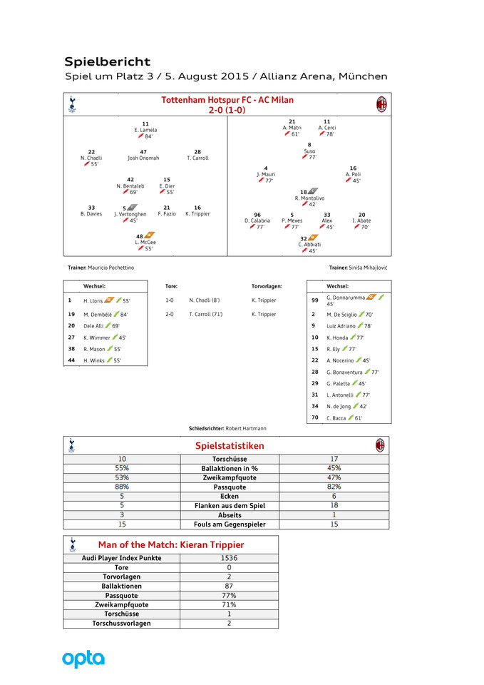 High res postmatchreport tottenham milan d