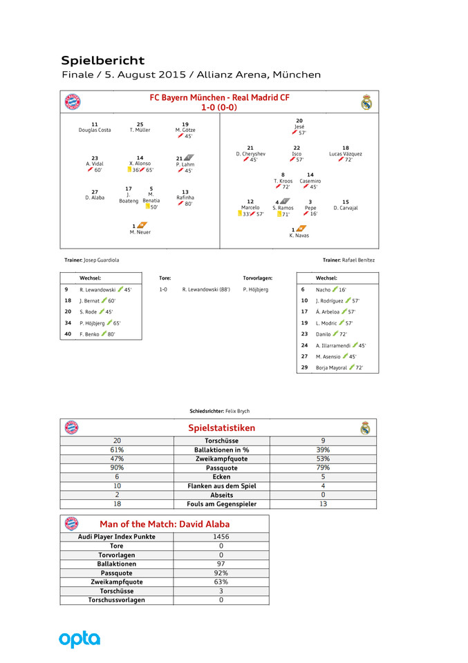 High res postmatchreport bayern real d
