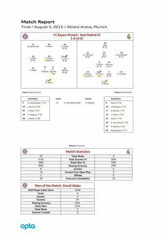 Match Report Audi Cup final