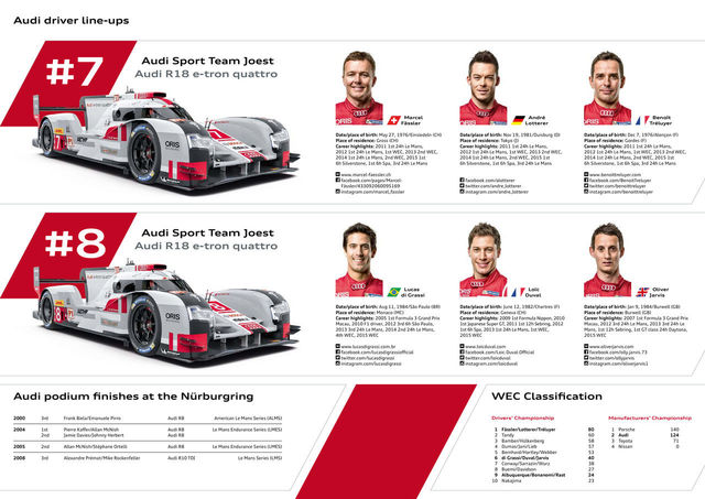 Media Z-Card WEC Nürburgring 2015