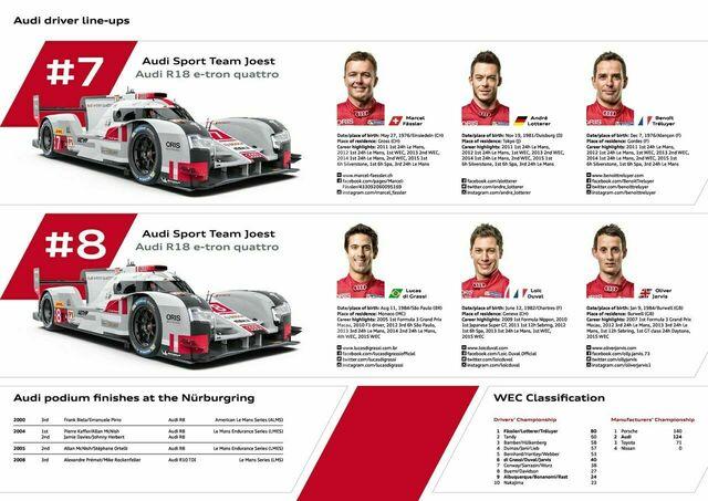 Media Z-Card WEC Nürburgring 2015