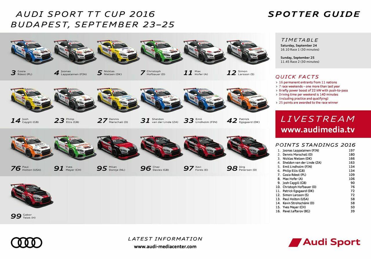 Spotter Guide Audi Sport TT Cup 06/2016 – Budapest